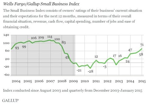 Gallop Poll Small Business