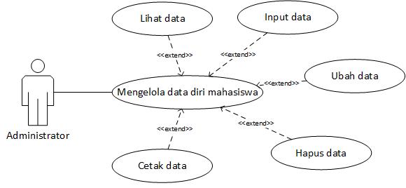 Membuat Use Case Diagram Dengan Studi Kasus