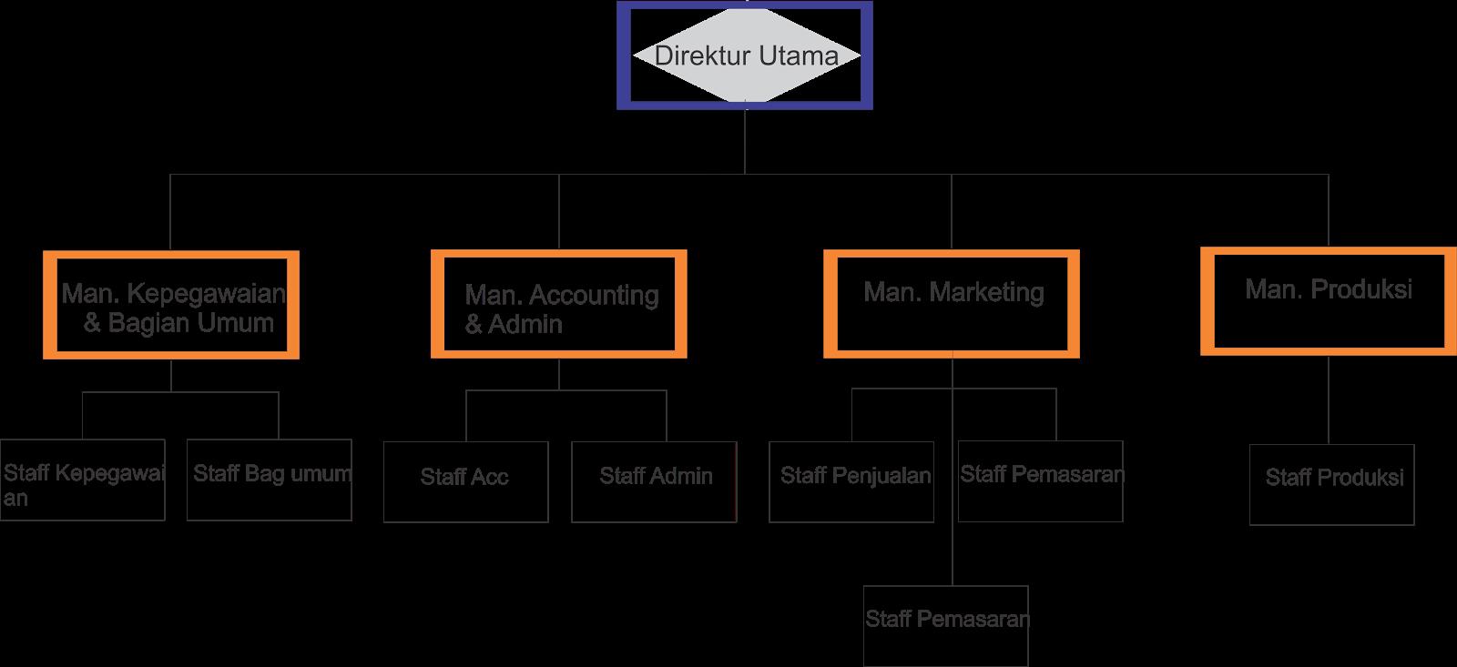 struktur organisasi perusahaan percetakan bangkit immortal Contoh Bagan Organisasi Perusahaan struktur organisasi perusahaan percetakan