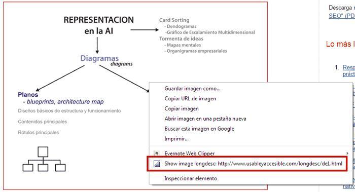 Menú contextual sobre una imagen que está resaltada con un borde rojo. Se destaca la opción del menú 'Show image longdesc: http://www.usableyaccesible.com/longdesc/de1.html