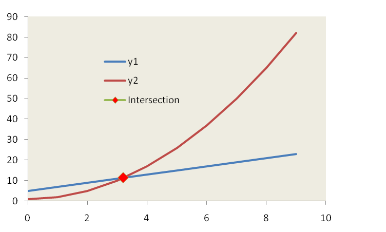 Excel : Intersection between curve and straight line