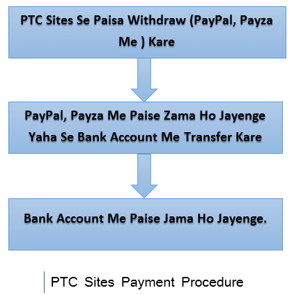 PTC Sites Payment Procedure