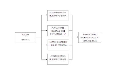 Annisa Yuliawati Paper Hukum Perdata