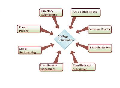 Cara Optimasi Seo Off Page pada Blog