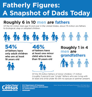 Fatherly figures - US Census data stats
