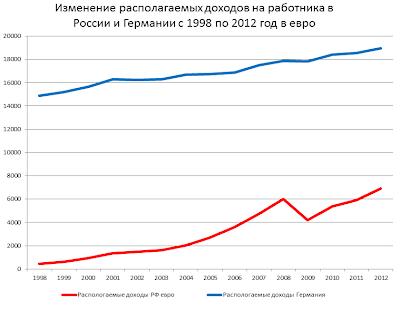 a0875064e На графике видно, что располагаемые доходы рабочих росли последние годы в  России несколько быстрее, чем в Германии.