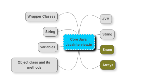 Core Java interview questions and answers for Freshers and