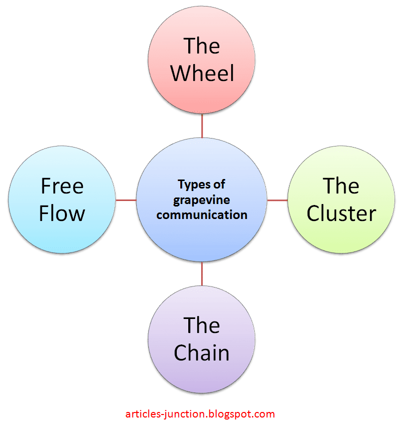 Articles Junction: Definition and Types of Grapevine Communication