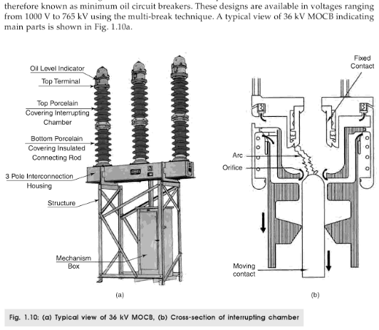 switchgear-minimum oil circuit breakers mocbs