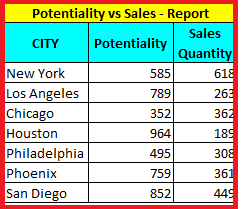 Potentiality & Sales Table