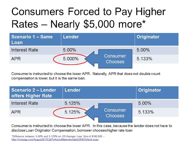 this shows that mortgage lenders and mortgage brokers compensation affects the disclosure of rate that consumers receive
