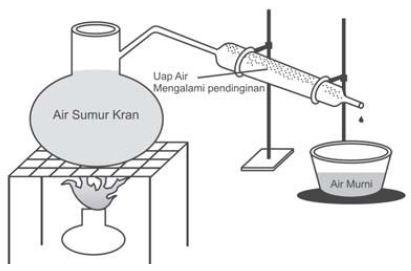 Rangkaian alat pembuatan air murni