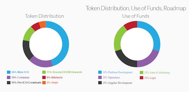 Distribution Odem Pasar Pendidikan Pertama yang Desentralisasi