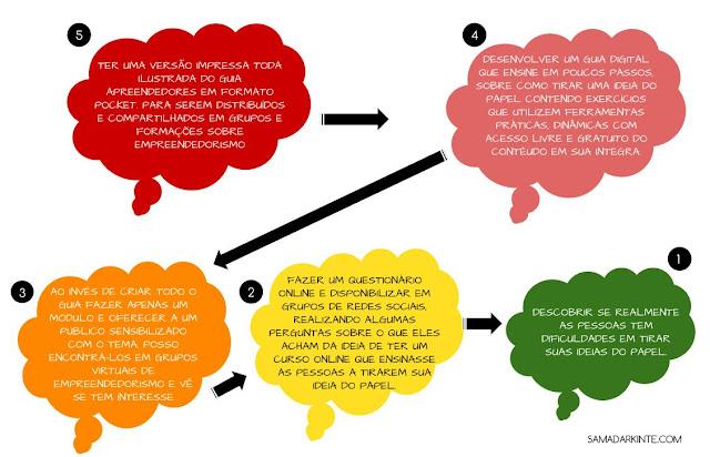samadar-kinte-blog-apreendedores-exercio-mvp