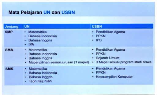 Daftar Mata Pelajaran UN dan USBN 2017 Kemdikbud