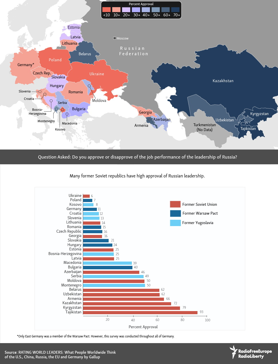 How do residents of former Eastern Block countries view Russian leadership today?