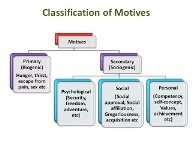 Classification of Motivation