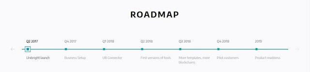 UniBright adalah sebuah platform layanan integrasi teknologi blockchain pada sistem bisnis yang sudah berjalan.