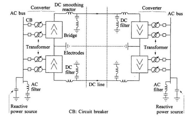 Components Of High Voltage Dc Transmission System
