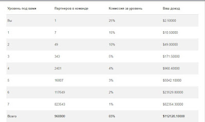 Таблица дохода от рефералов