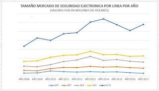 NUEVA INVESTIGACIÓN DE MERCADO 2008-2017 !!!!