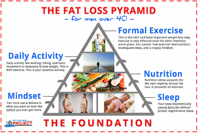 how to lose weight 99 workout fat loss