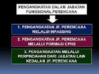 PENGANGKATAN PEGAWAI NEGERI SIPIL DALAM JABATAN FUNGSIONAL MELALUI PENYESUAIAN/INPASSING
