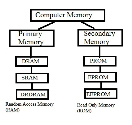 Memory Is Internal Storage Media Of Computer That Has Several Names Such As Majorly Categorized Into Two Types Main And Secondary