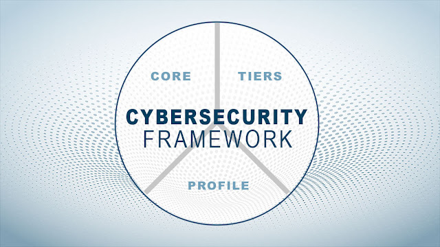 Cybersecurity Framework, Cisco Study Materials, Cisco Learning, Cisco Tutorial and Materials, Cisco Security