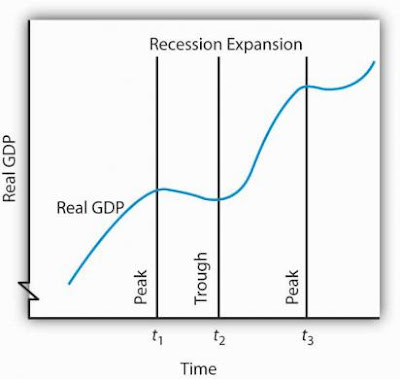 business cycle dating committee defines a recession is period