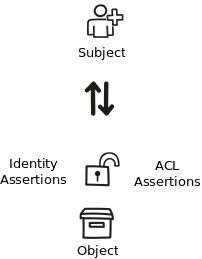 Blockchain For Identity: Access Request Managmement