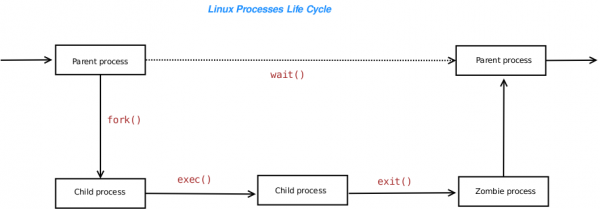 Process states in Linux