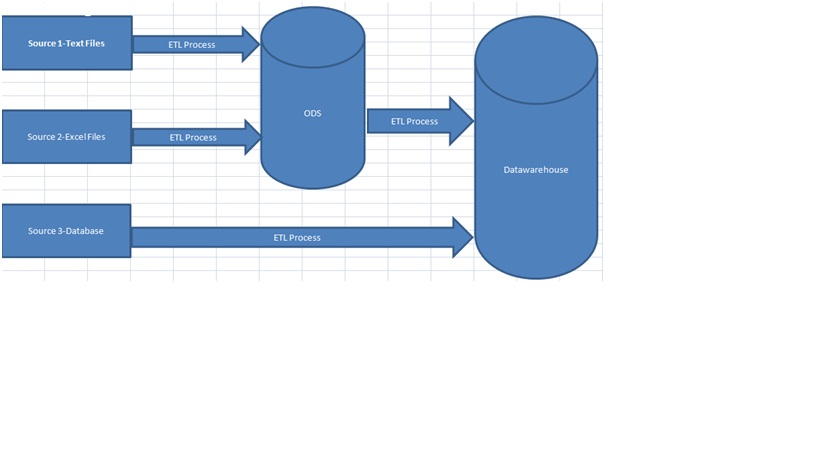 Features of data warehouse: What is datawarehouse and