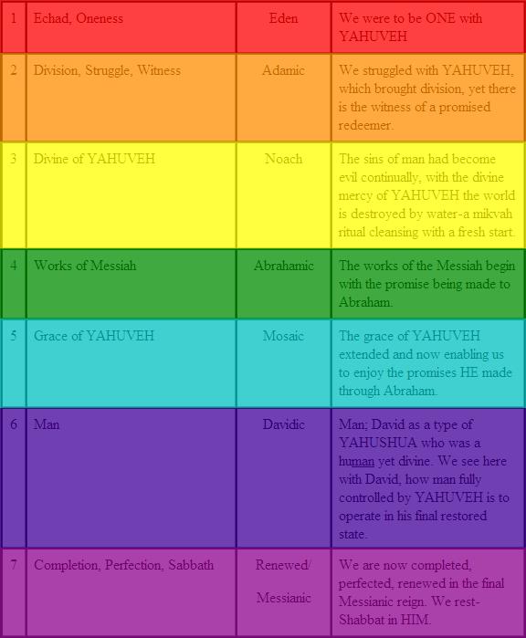 Rainbow Colors Bible