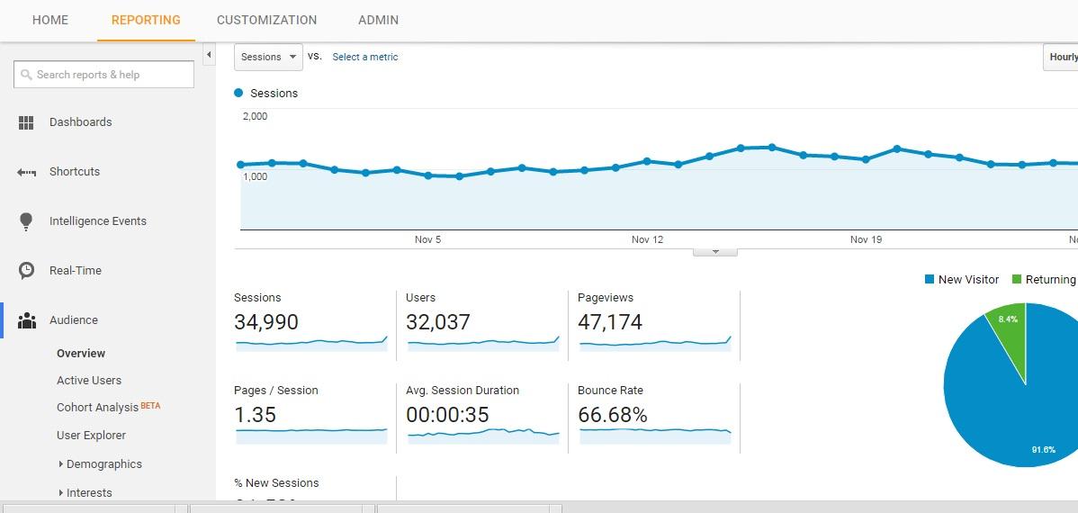 Thống kê Google analytics