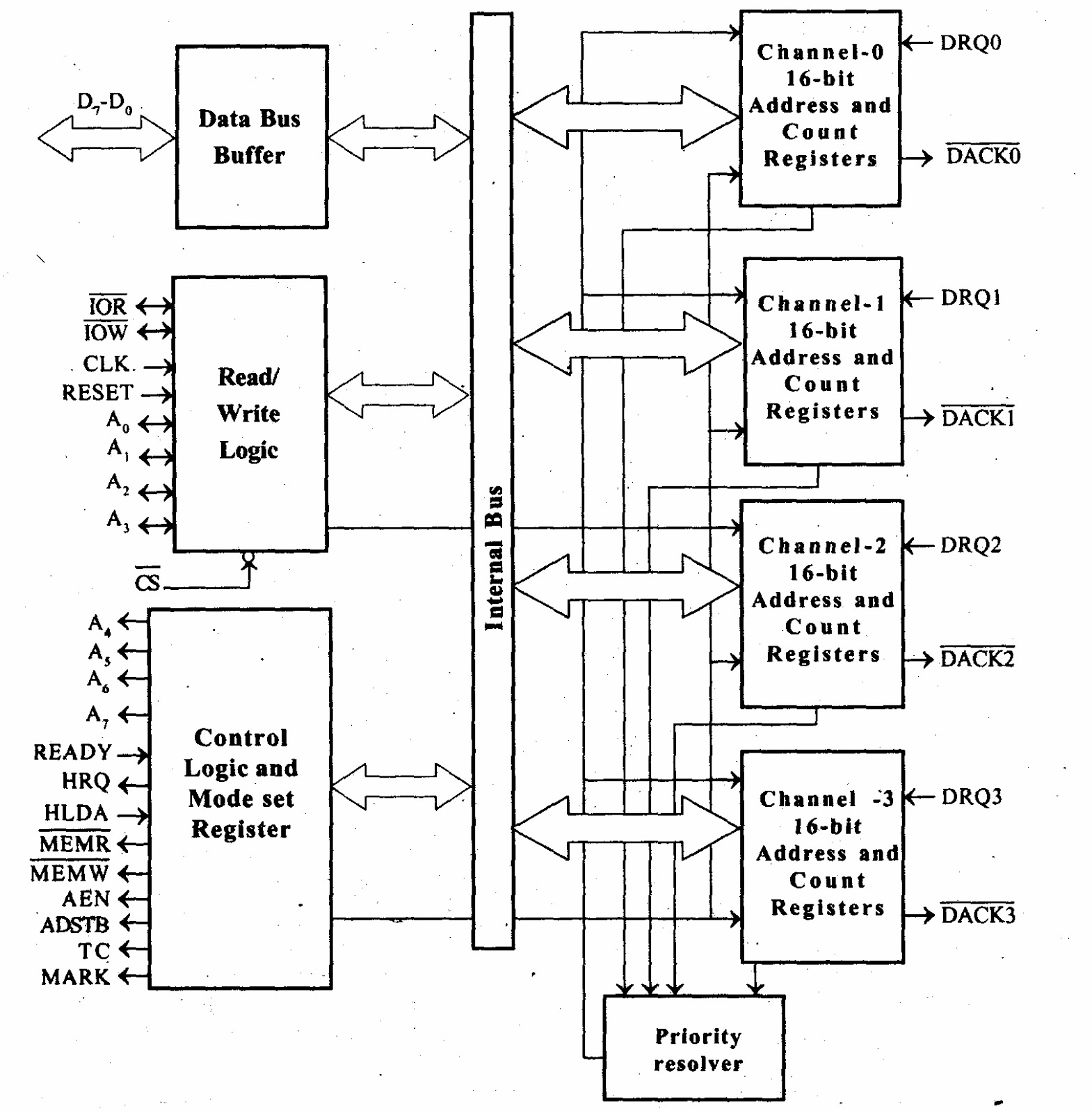 A Media To Get All Datas In Electrical Science Programmable Logic Control Diagram The Functional Blocks Of 8257 Are Data Bus Buffer Read Write Priority Resolver And Four Numbers Dma Channels