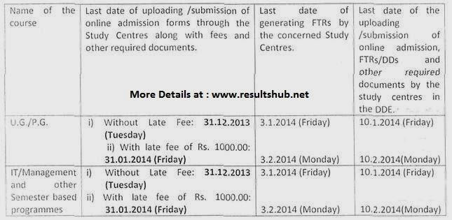 2014 Admission MDU Rohtak UG, PG Courses Details - mdu ntr