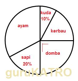 Membaca diagram lingkaran gurukatro diagram lingkaran dibawah menunjukkan jumlah ternak yang dipelihara oleh warga suatu desa dengan jumla ternak secara keseluruhan sebanyak 800 ekor ccuart Gallery