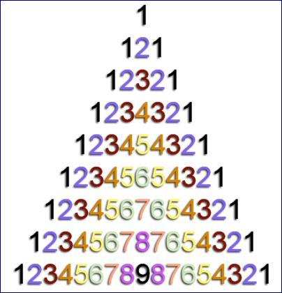 Square Root 12345678987654321 Puzzle
