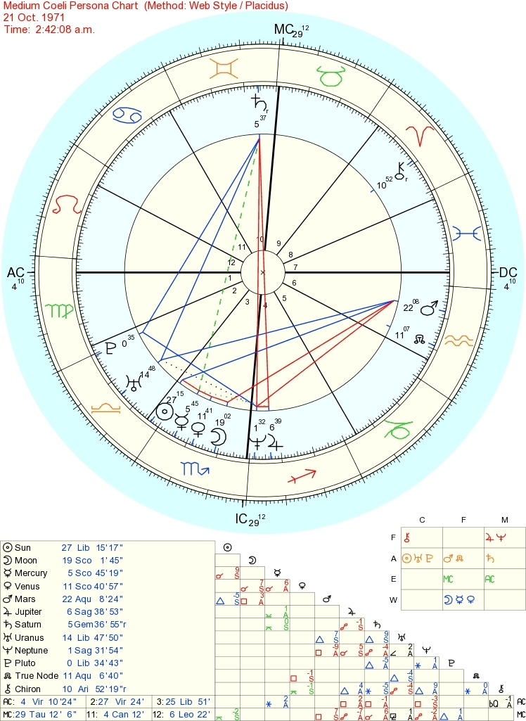 Interpreting A Midheaven Persona Chart - Astrologers' Community