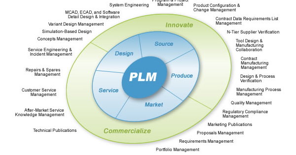 What Is Plm Software Online Clothing Study