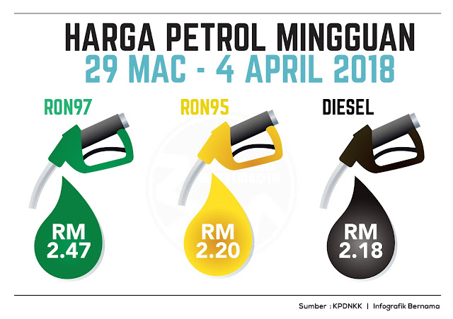 Harga Runcit Produk Petroleum 29 Mac Sehingga 4 April
