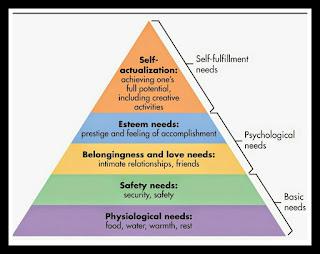 Kebutuhan dasar manusia