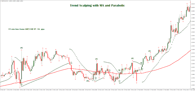 Trend Scalping with MA and Parabolic SAR