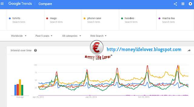 Figure 1 - Trendy product research explained in graphics on google trends