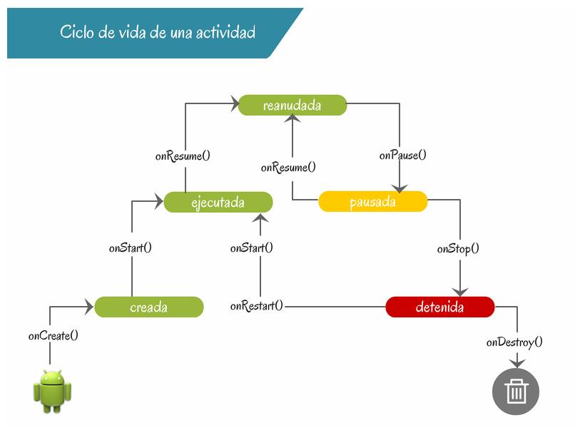 Ciclo de vida de una actividad en Android