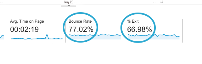 How Bounce Rate Effect  Seo