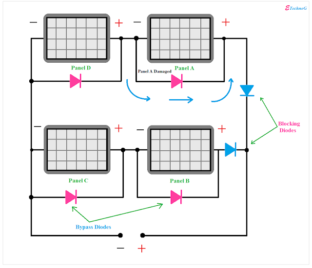 Solar panel diagram, Solar panel connection with diodes