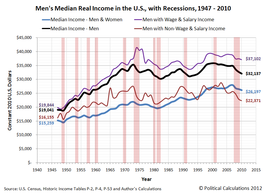 Men's Median Real Income in the U.S., with Recessions, 1947-2010