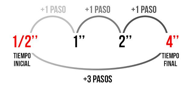 Aumento del tiempo de exposición 3 pasos